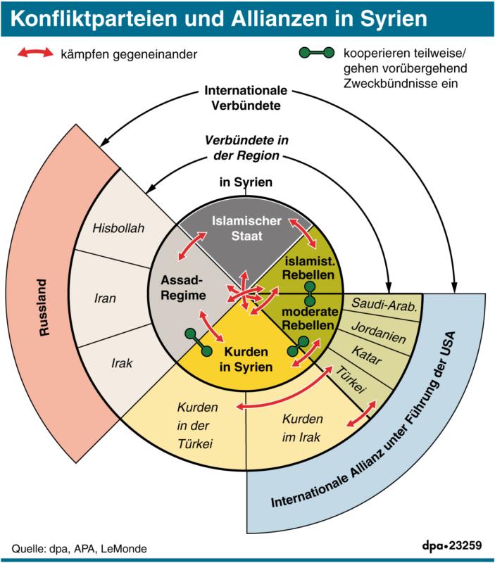 Übersicht über die Kriegsparteien und Allianzen in Syrien auf internationaler, regionaler und innerstaatlicher Ebene. (Stand September 2016)